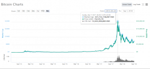 Bitcoin in December 2017